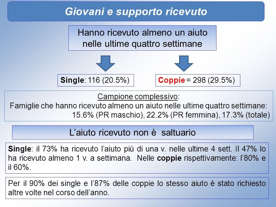 Giovani e supporto ricevuto Hanno ricevuto almeno un aiuto nelle ultime quattro settimane Single: 116 (20.5%) Campione complessivo: Famiglie che hanno