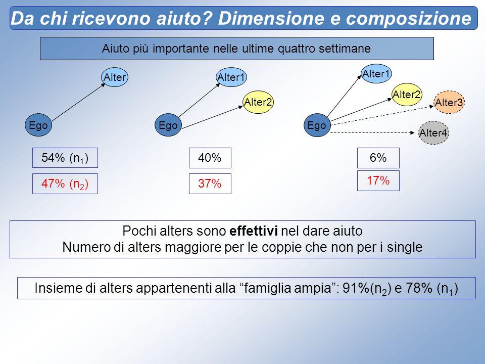 Da chi ricevono aiuto? Dimensione e composizione 54% (n 1 ) Aiuto più importante nelle ultime quattro settimane Ego Alter Ego Alter1 Alter2 Alter3 Ego