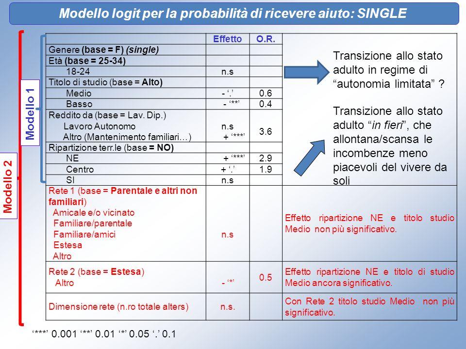 EffettoO.R. Genere (base = F) (single) Età (base = 25-34) 18-24n.s Titolo di studio (base = Alto) Medio-.0.6 Basso - **0.4 Reddito da (base = Lav. Dip