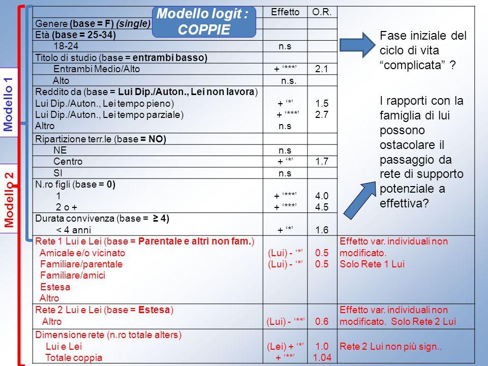 EffettoO.R. Genere (base = F) (single) Età (base = 25-34) 18-24n.s Titolo di studio (base = entrambi basso) Entrambi Medio/Alto+ ***2.1 Alto n.s. Redd