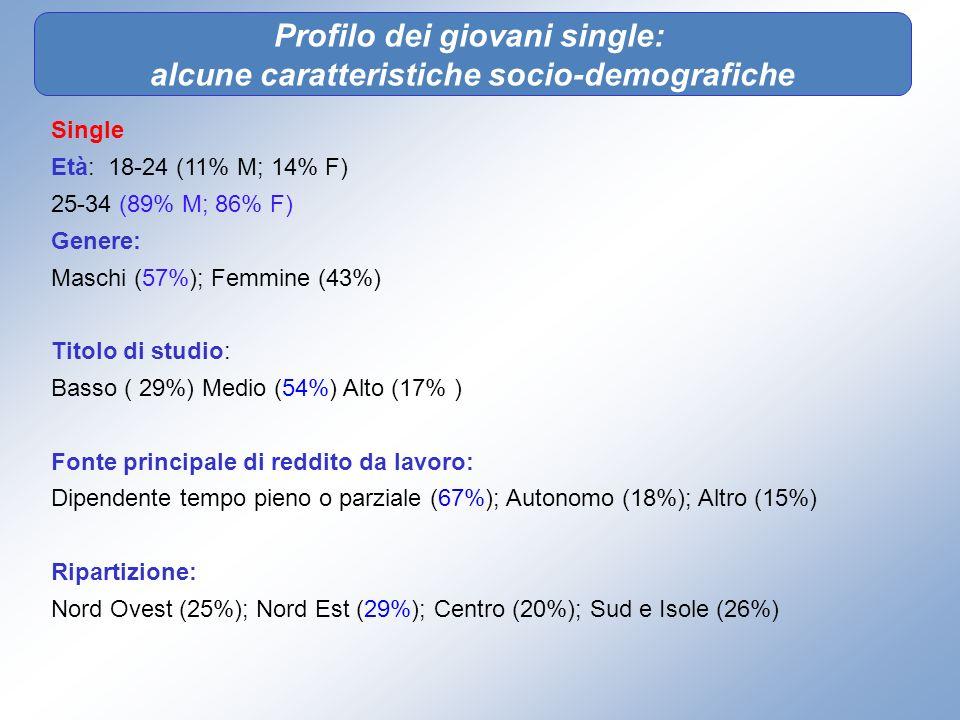 Profilo dei giovani single: alcune caratteristiche socio-demografiche Single Età: 18-24 (11% M; 14% F) 25-34 (89% M; 86% F) Genere: Maschi (57%); Femm