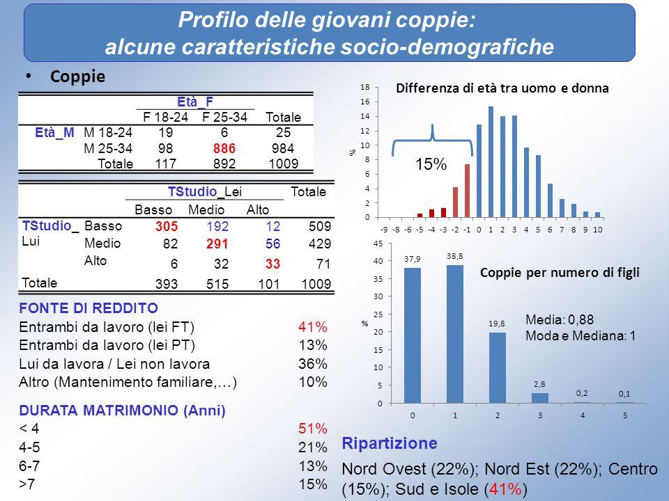 Profilo delle giovani coppie: alcune caratteristiche socio-demografiche Coppie Età_F Totale F 18-24F 25-34 Età_MM 18-24 19625 M 25-34 98886984 Totale