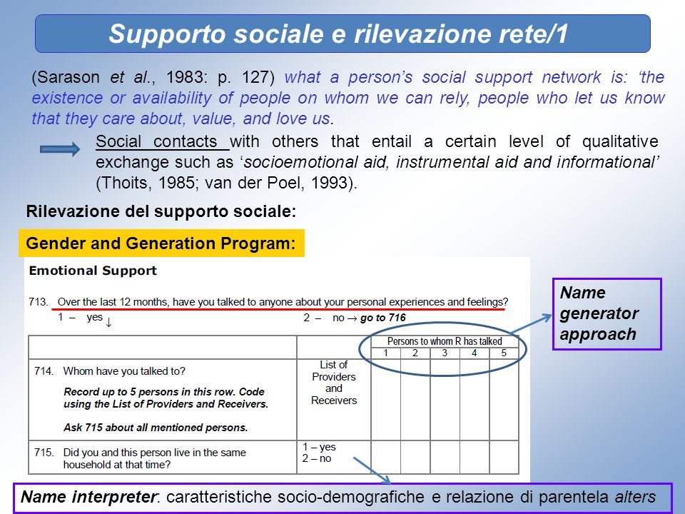 (Sarason et al., 1983: p. 127) what a persons social support network is: the existence or availability of people on whom we can rely, people who let u