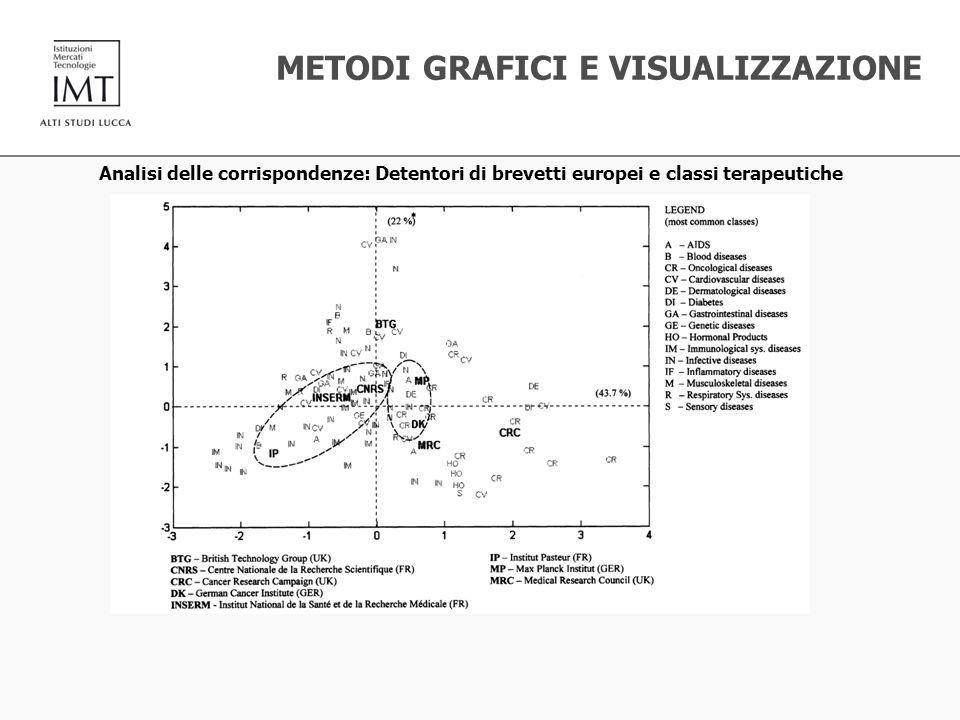 Analisi delle corrispondenze: Detentori di brevetti europei e classi terapeutiche METODI GRAFICI E VISUALIZZAZIONE