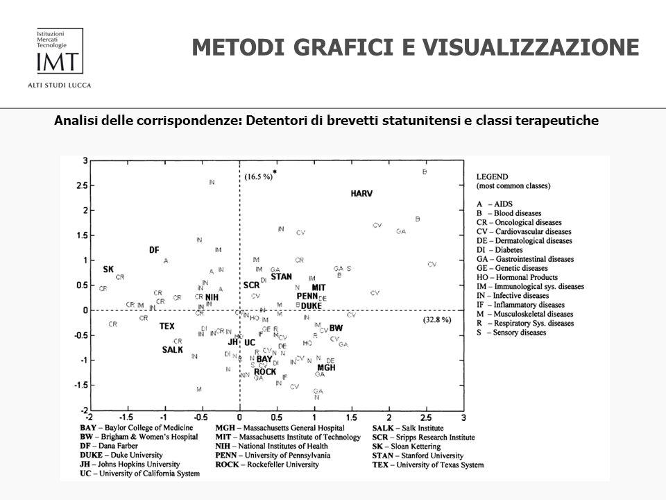 Analisi delle corrispondenze: Detentori di brevetti statunitensi e classi terapeutiche METODI GRAFICI E VISUALIZZAZIONE