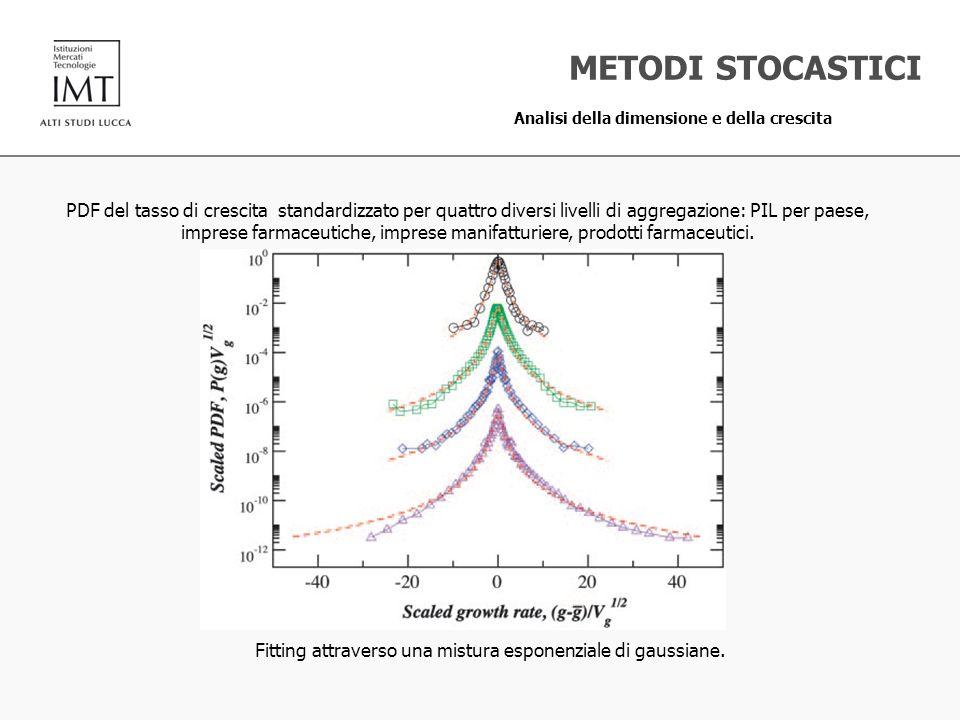 PDF del tasso di crescita standardizzato per quattro diversi livelli di aggregazione: PIL per paese, imprese farmaceutiche, imprese manifatturiere, pr