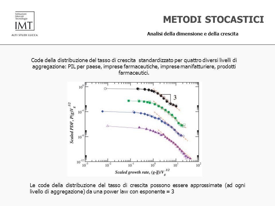 METODI STOCASTICI Analisi della dimensione e della crescita Le code della distribuzione del tasso di crescita possono essere approssimate (ad ogni liv