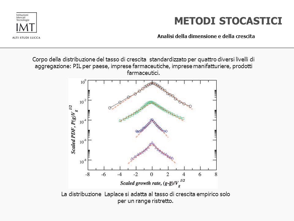 METODI STOCASTICI Analisi della dimensione e della crescita Corpo della distribuzione del tasso di crescita standardizzato per quattro diversi livelli