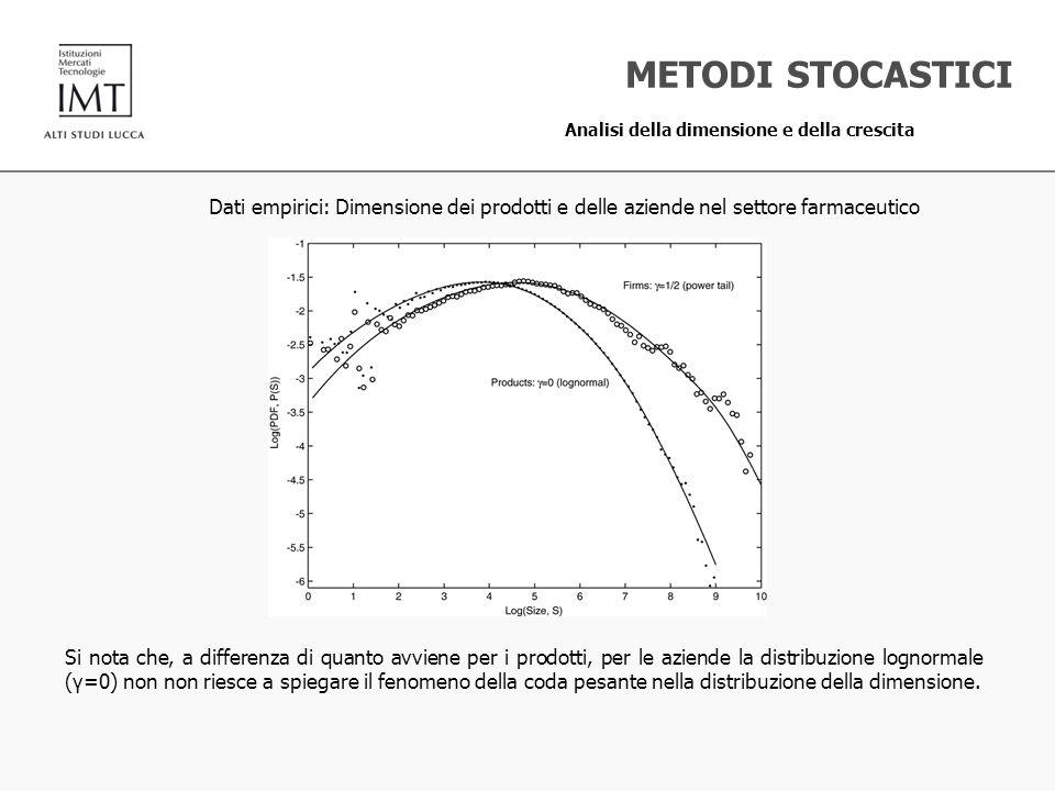 Dati empirici: Dimensione dei prodotti e delle aziende nel settore farmaceutico METODI STOCASTICI Analisi della dimensione e della crescita Si nota ch