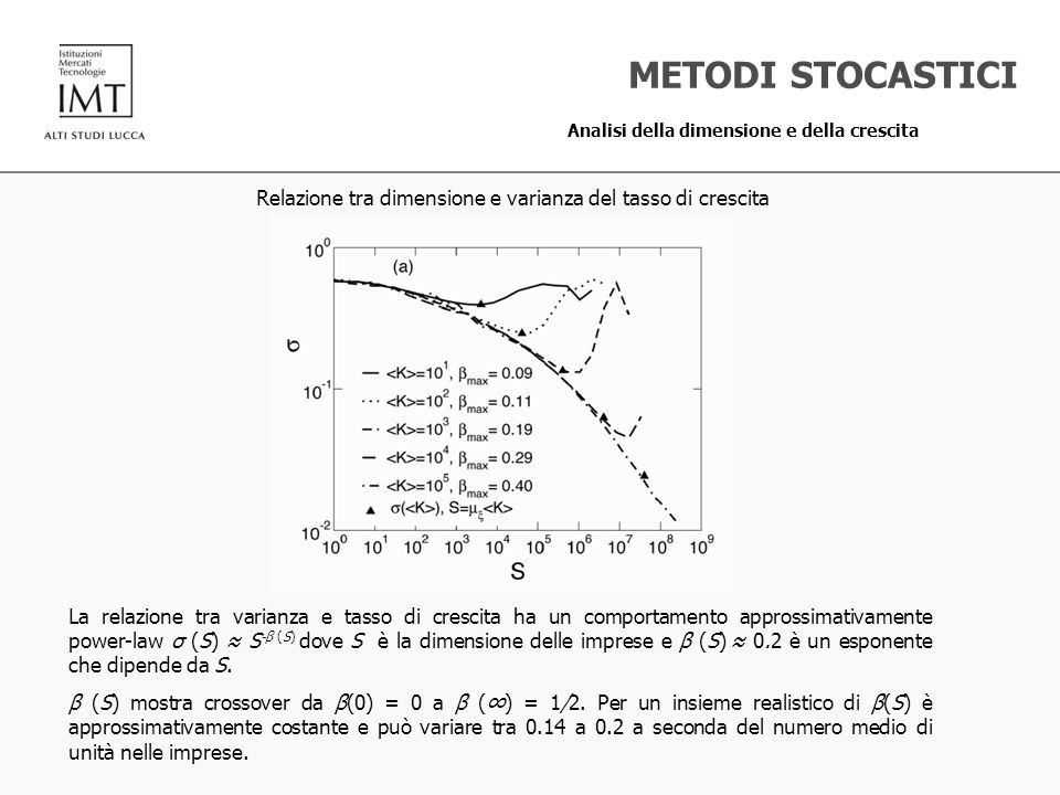 La relazione tra varianza e tasso di crescita ha un comportamento approssimativamente power-law σ (S) S -β (S) dove S è la dimensione delle imprese e