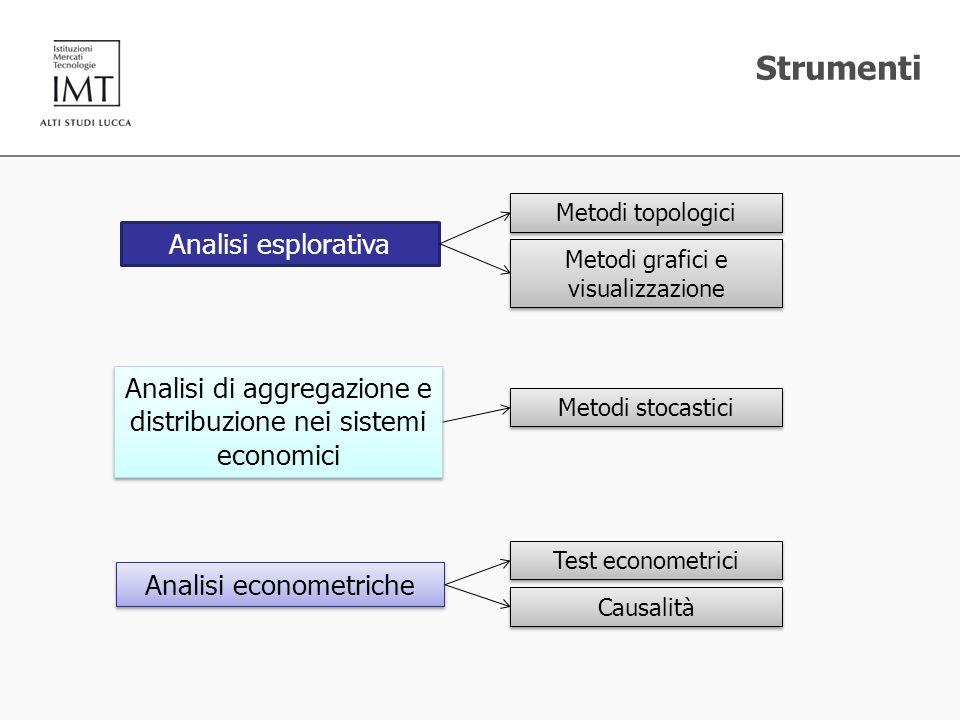 Strumenti Analisi esplorativa Metodi topologici Metodi grafici e visualizzazione Analisi di aggregazione e distribuzione nei sistemi economici Metodi