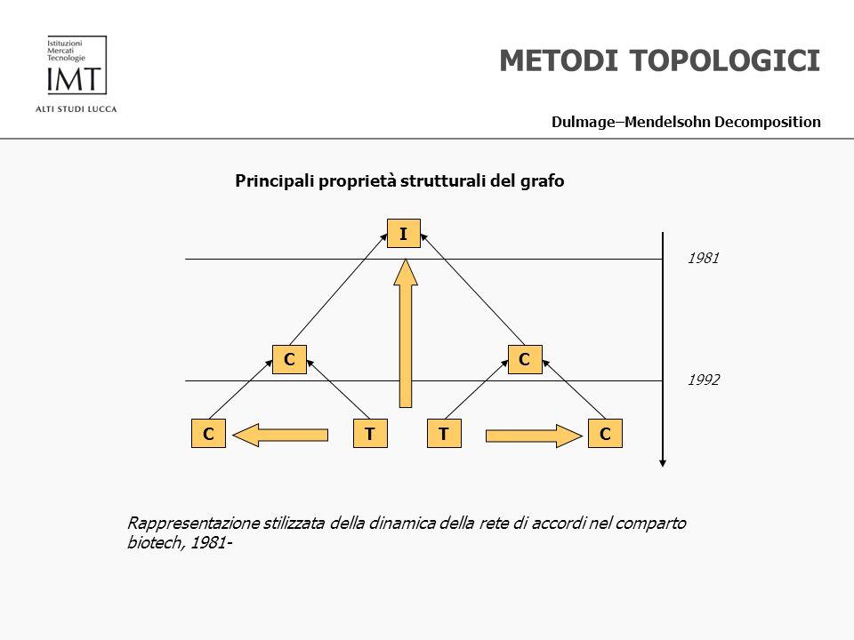 METODI TOPOLOGICI Studio della crescita di grafi (reti di contratti, flussi di commercio estero….) CospOr TransOr CospOr CospDev TransDev CospDev H 1 CoreH 2 Fringe Nodi trasversali e co-specializzati