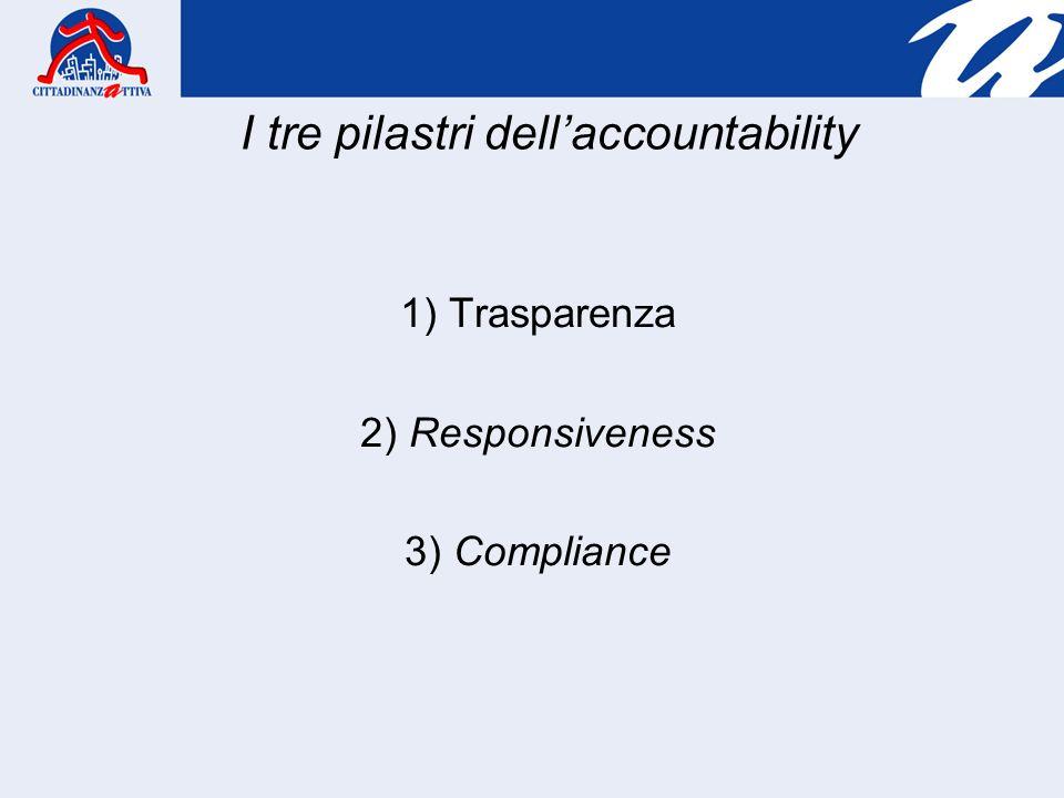1) Trasparenza 2) Responsiveness 3) Compliance I tre pilastri dellaccountability