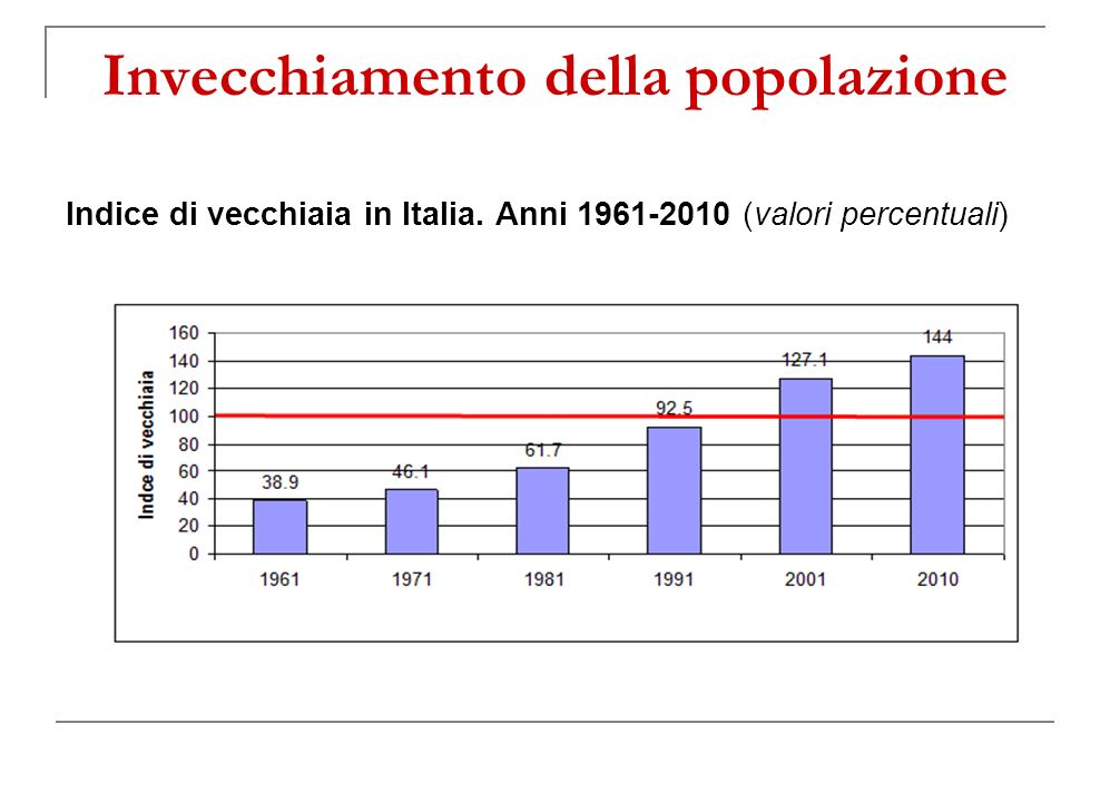Invecchiamento della popolazione Indice di vecchiaia in Italia. Anni 1961-2010 (valori percentuali)