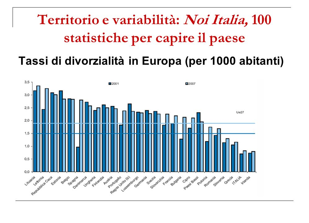 Territorio e variabilità: Noi Italia, 100 statistiche per capire il paese Tassi di divorzialità in Europa (per 1000 abitanti)