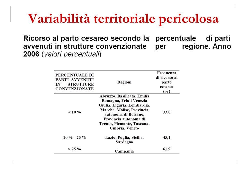Variabilità territoriale pericolosa Ricorso al parto cesareo secondo la percentuale di parti avvenuti in strutture convenzionate per regione.