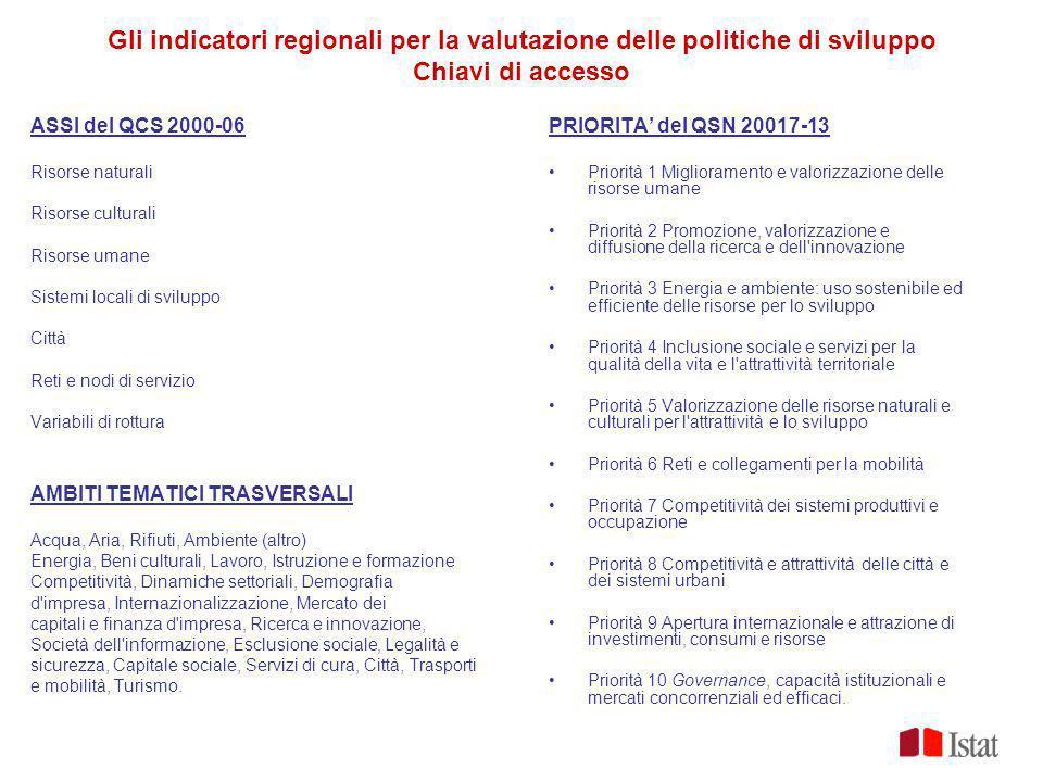 Gli indicatori regionali per la valutazione delle politiche di sviluppo Chiavi di accesso ASSI del QCS 2000-06 Risorse naturali Risorse culturali Riso