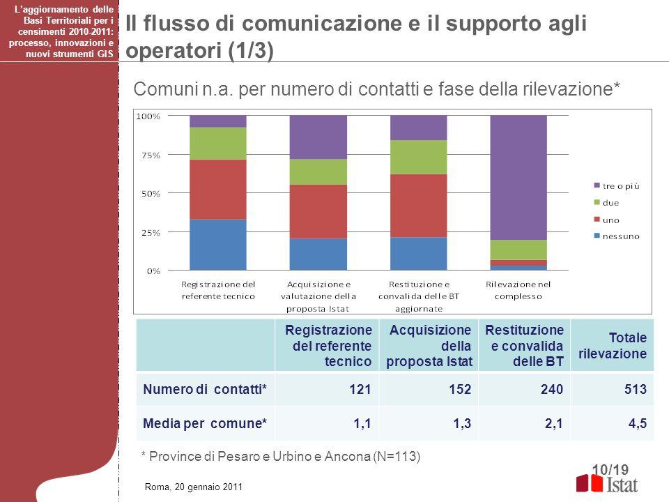 10/19 Il flusso di comunicazione e il supporto agli operatori (1/3) * Province di Pesaro e Urbino e Ancona (N=113) Registrazione del referente tecnico