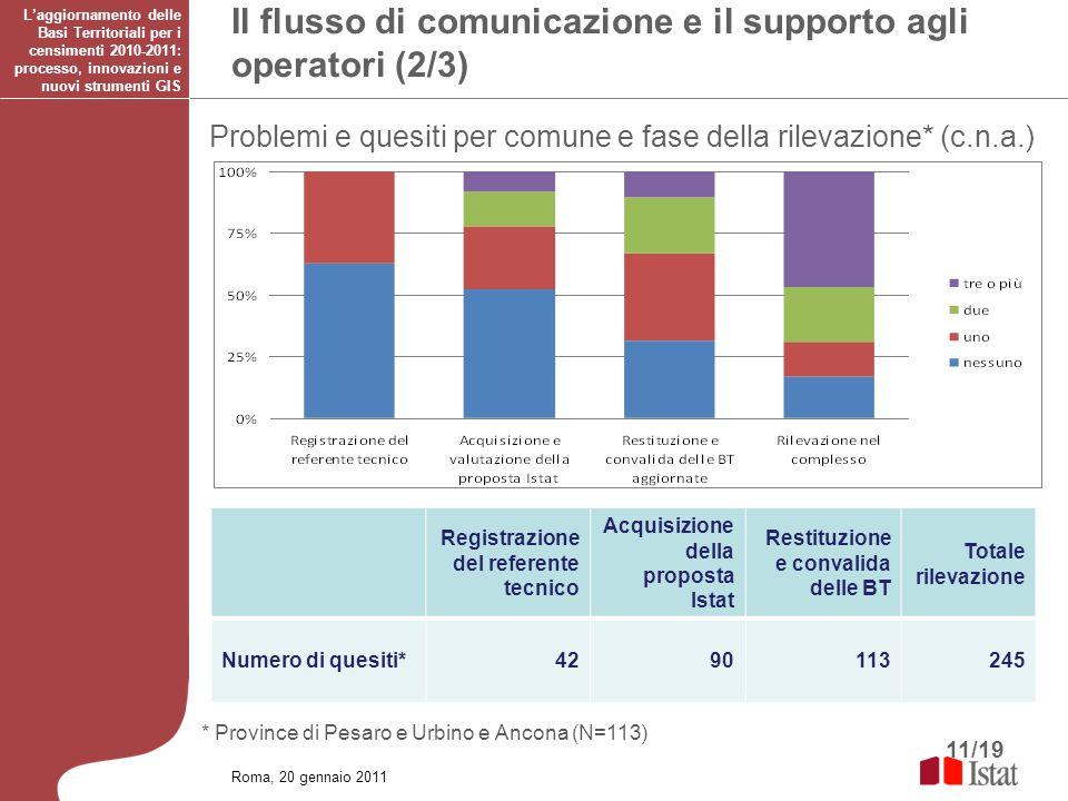 11/19 Il flusso di comunicazione e il supporto agli operatori (2/3) * Province di Pesaro e Urbino e Ancona (N=113) Registrazione del referente tecnico