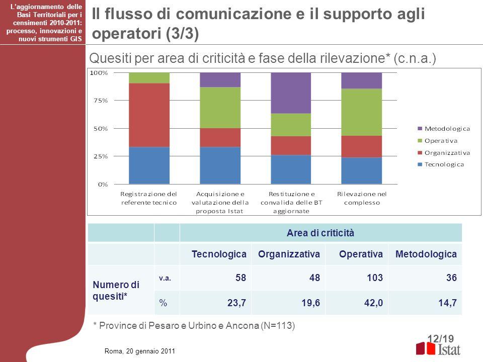 12/19 * Province di Pesaro e Urbino e Ancona (N=113) Area di criticità TecnologicaOrganizzativaOperativaMetodologica Numero di quesiti* v.a. 584810336