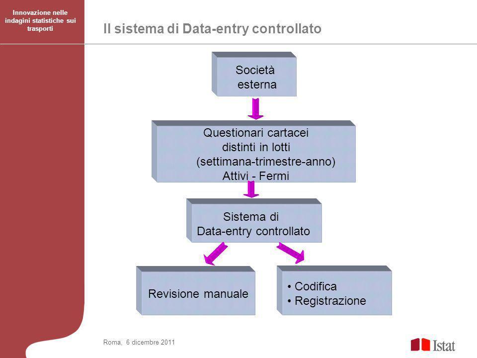 Il sistema di Data-entry controllato Innovazione nelle indagini statistiche sui trasporti Roma, 6 dicembre 2011 Società esterna Codifica Registrazione Questionari cartacei distinti in lotti (settimana-trimestre-anno) Attivi - Fermi Sistema di Data-entry controllato Revisione manuale