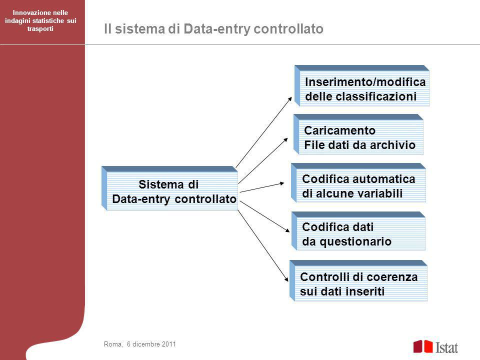 Il sistema di Data-entry controllato Innovazione nelle indagini statistiche sui trasporti Roma, 6 dicembre 2011 Sistema di Data-entry controllato Inserimento/modifica delle classificazioni Caricamento File dati da archivio Codifica automatica di alcune variabili Codifica dati da questionario Controlli di coerenza sui dati inseriti