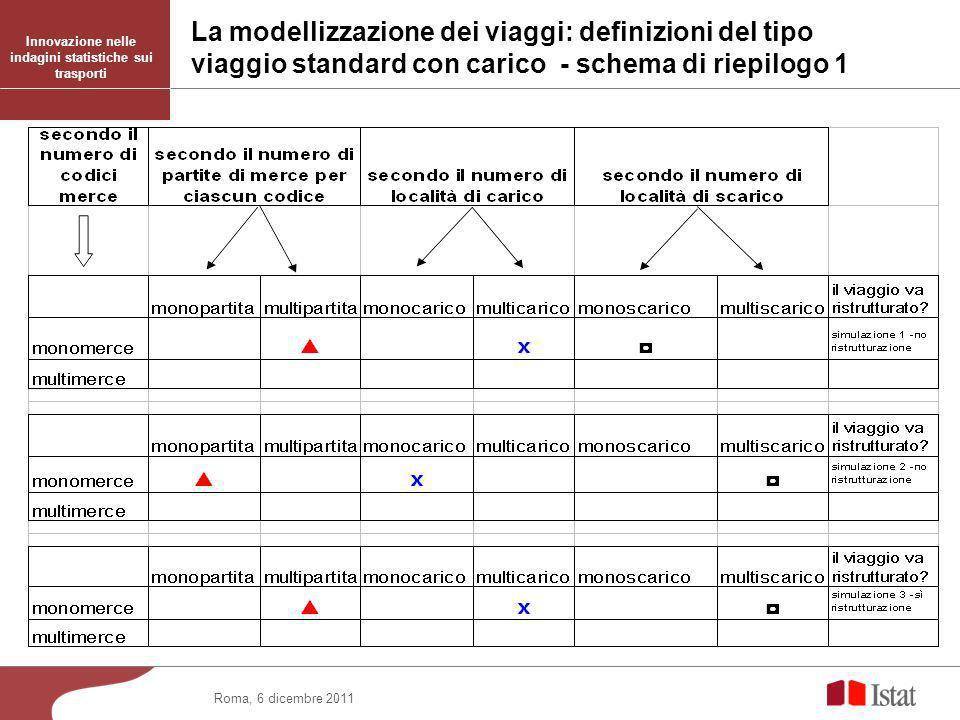 Roma, 6 dicembre 2011 Innovazione nelle indagini statistiche sui trasporti La modellizzazione dei viaggi: definizioni del tipo viaggio standard con carico - schema di riepilogo 1