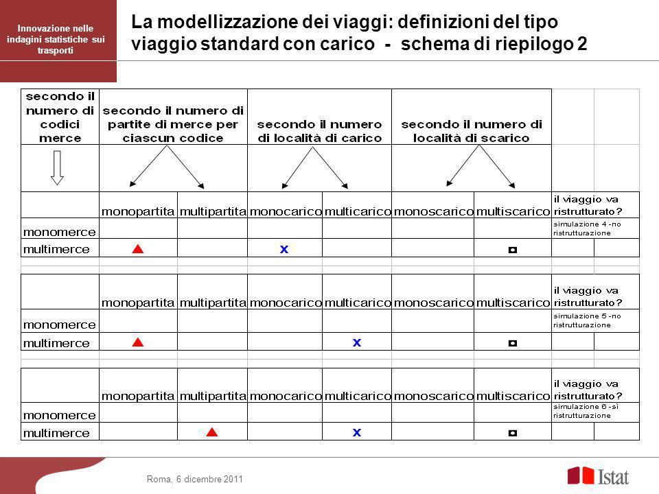 Roma, 6 dicembre 2011 Innovazione nelle indagini statistiche sui trasporti La modellizzazione dei viaggi: definizioni del tipo viaggio standard con carico - schema di riepilogo 2