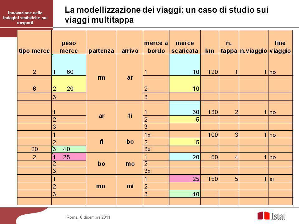 La modellizzazione dei viaggi: un caso di studio sui viaggi multitappa Roma, 6 dicembre 2011 Innovazione nelle indagini statistiche sui trasporti