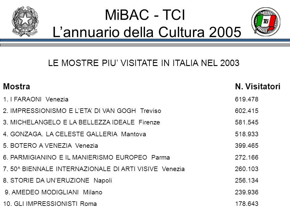 MostraN. Visitatori 1. I FARAONI Venezia619.478 2. IMPRESSIONISMO E LETA DI VAN GOGH Treviso602.415 3. MICHELANGELO E LA BELLEZZA IDEALE Firenze581.54