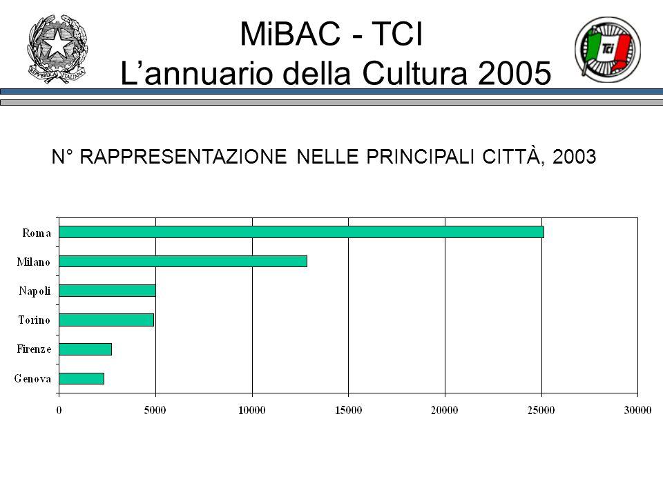 N° RAPPRESENTAZIONE NELLE PRINCIPALI CITTÀ, 2003