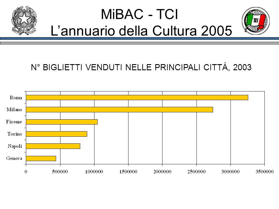 MiBAC - TCI Lannuario della Cultura 2005 N° BIGLIETTI VENDUTI NELLE PRINCIPALI CITTÀ, 2003