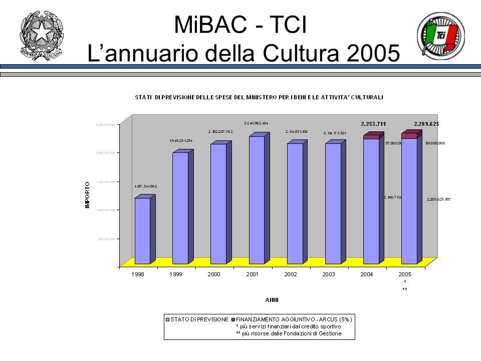 MiBAC - TCI Lannuario della Cultura 2005