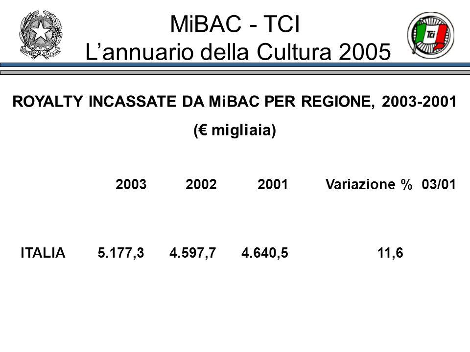 ROYALTY INCASSATE DA MiBAC PER REGIONE, 2003-2001 ( migliaia) 2003 2002 2001 Variazione % 03/01 ITALIA 5.177,3 4.597,7 4.640,5 11,6
