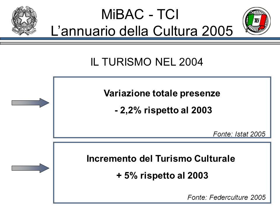 IL TURISMO NEL 2004 Variazione totale presenze - 2,2% rispetto al 2003 Incremento del Turismo Culturale + 5% rispetto al 2003 Fonte: Federculture 2005