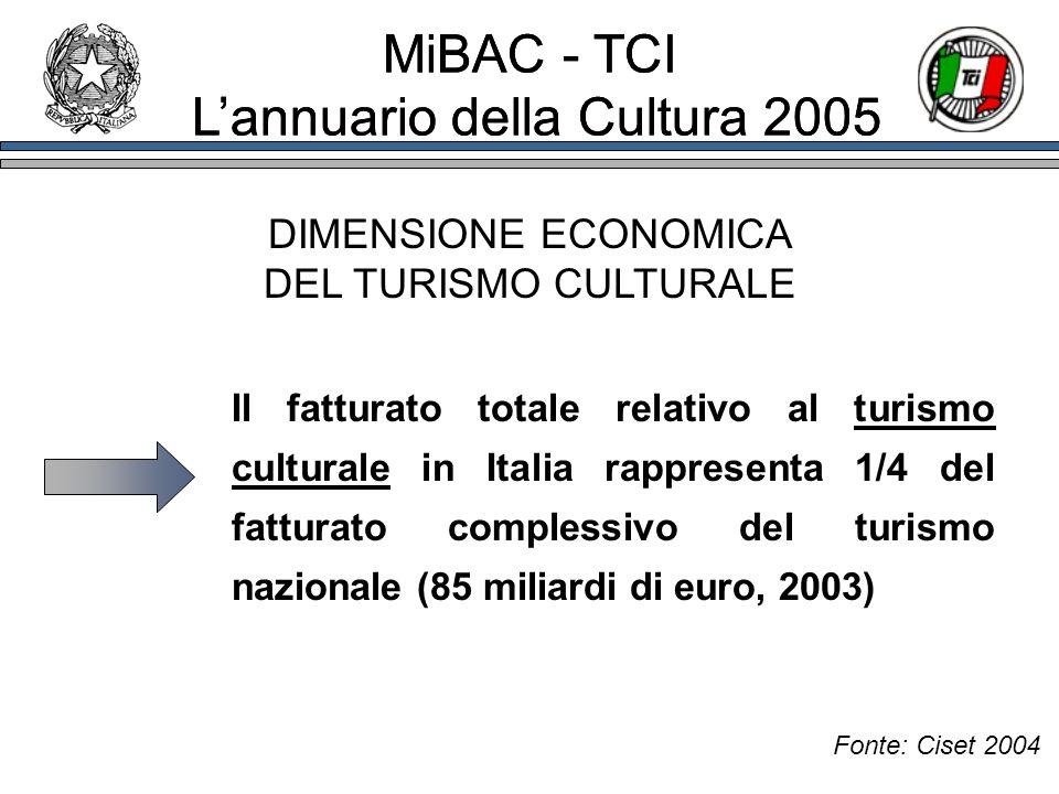 DIMENSIONE ECONOMICA DEL TURISMO CULTURALE Fonte: Ciset 2004 Il fatturato totale relativo al turismo culturale in Italia rappresenta 1/4 del fatturato