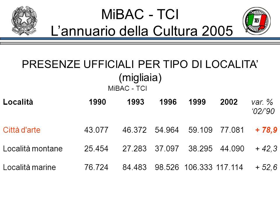 PRESENZE UFFICIALI PER TIPO DI LOCALITA (migliaia) Località 1990 1993 1996 1999 2002var. % 02/90 Città d'arte 43.07746.37254.964 59.109 77.081+ 78,9 L