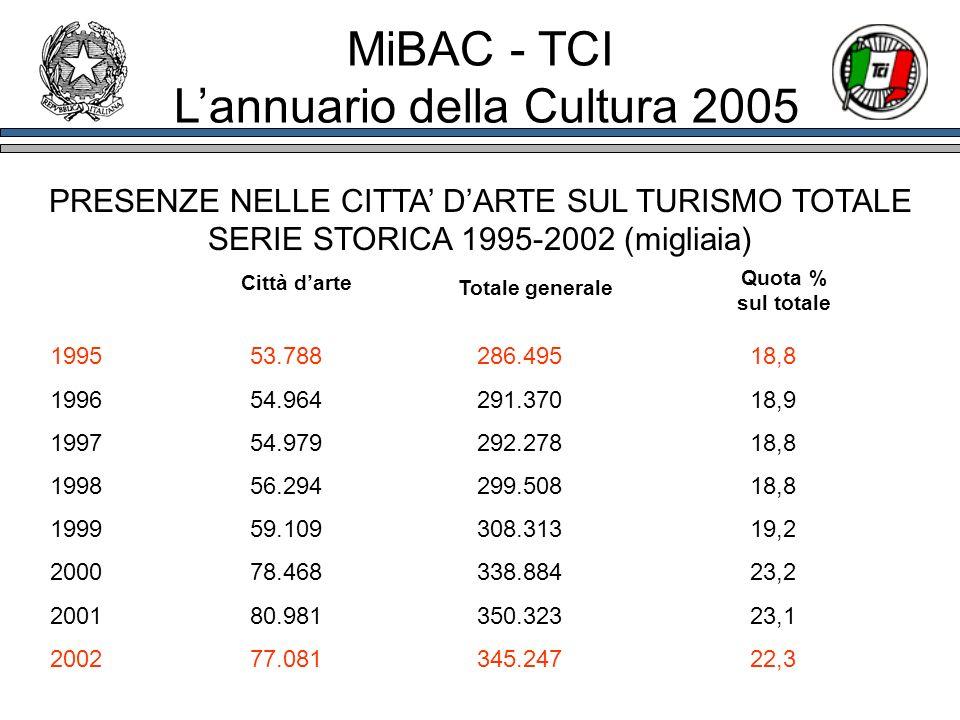 PRESENZE NELLE CITTA DARTE SUL TURISMO TOTALE SERIE STORICA 1995-2002 (migliaia) 1995 53.788 286.495 18,8 1996 54.964 291.370 18,9 1997 54.979 292.278
