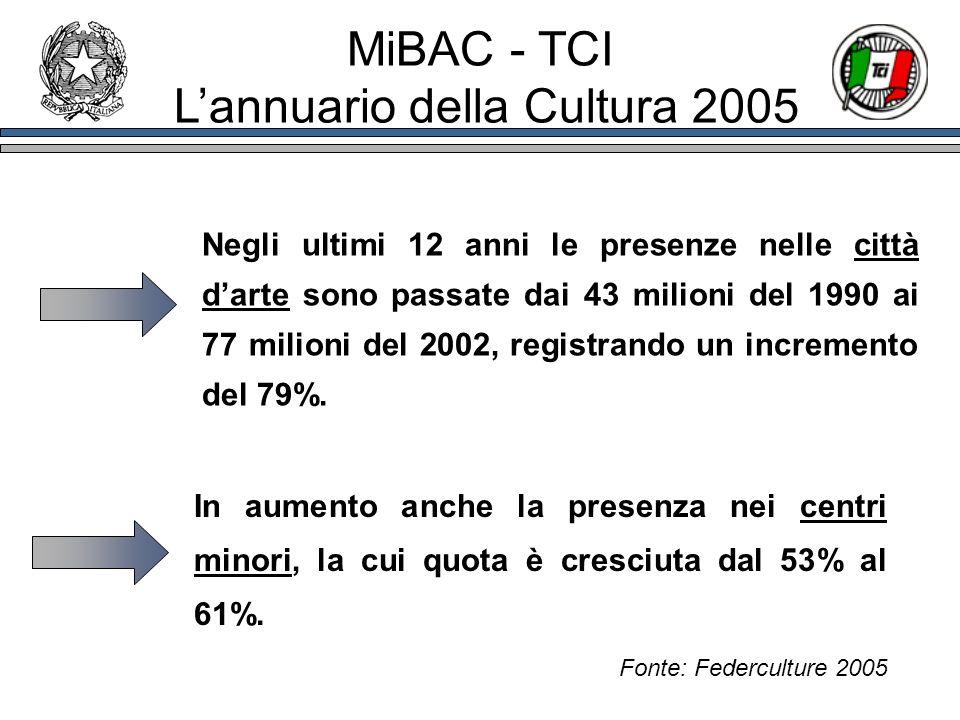 Negli ultimi 12 anni le presenze nelle città darte sono passate dai 43 milioni del 1990 ai 77 milioni del 2002, registrando un incremento del 79%. In