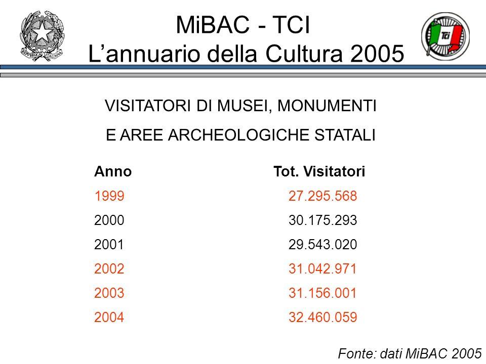 VISITATORI DI MUSEI, MONUMENTI E AREE ARCHEOLOGICHE STATALI Anno Tot. Visitatori 1999 27.295.568 200030.175.293 2001 29.543.020 200231.042.971 200331.