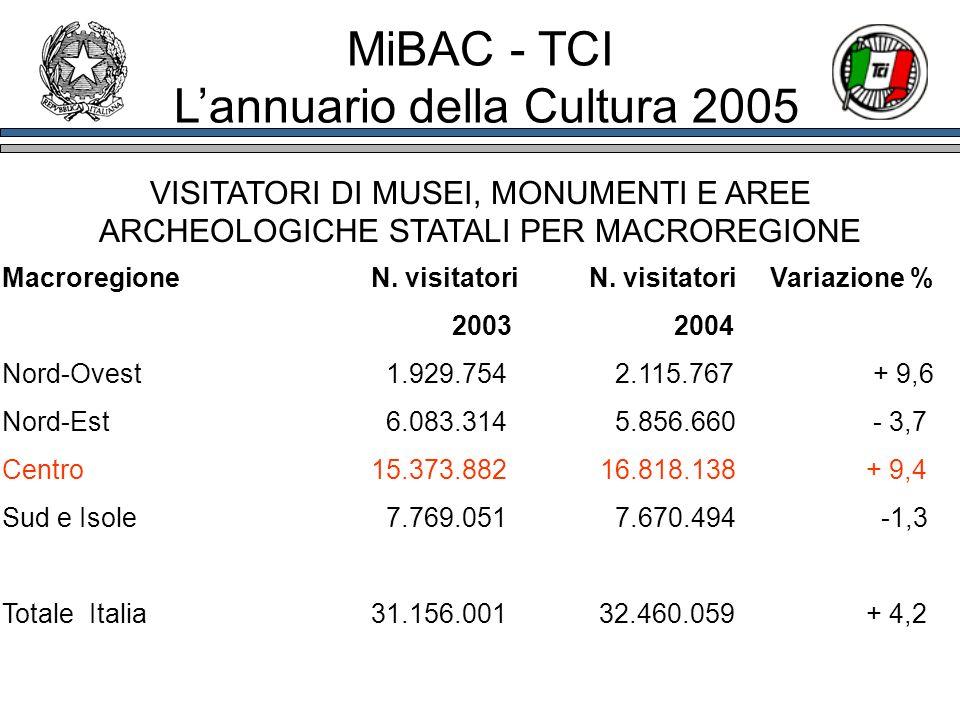 VISITATORI DI MUSEI, MONUMENTI E AREE ARCHEOLOGICHE STATALI PER MACROREGIONE Macroregione N. visitatori N. visitatoriVariazione % 20032004 Nord-Ovest1