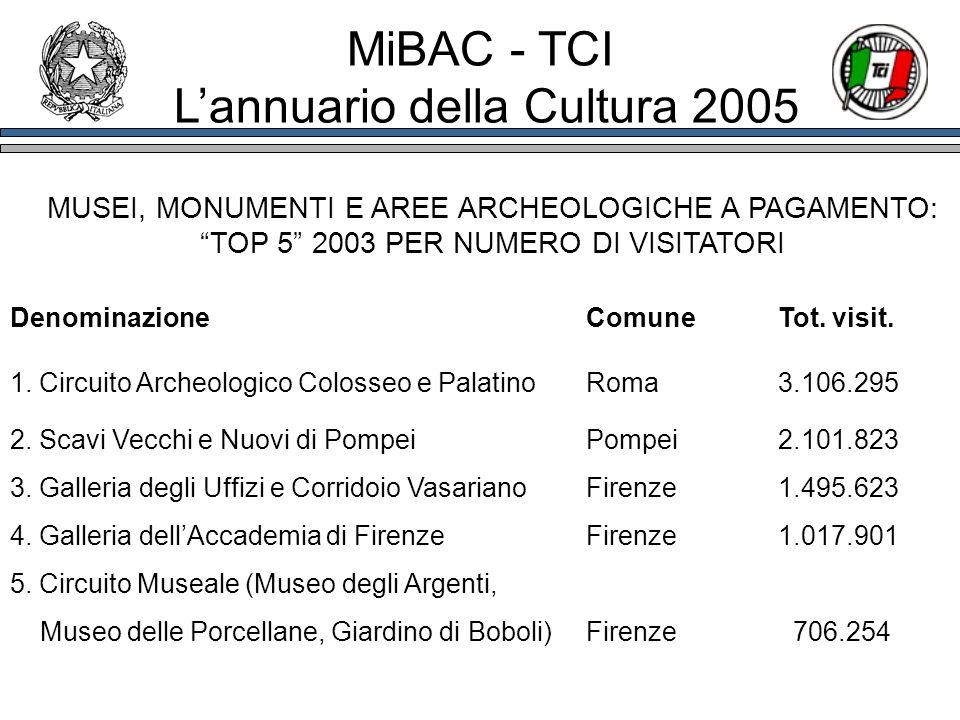 MUSEI, MONUMENTI E AREE ARCHEOLOGICHE A PAGAMENTO: TOP 5 2003 PER NUMERO DI VISITATORI DenominazioneComune Tot. visit. 1. Circuito Archeologico Coloss
