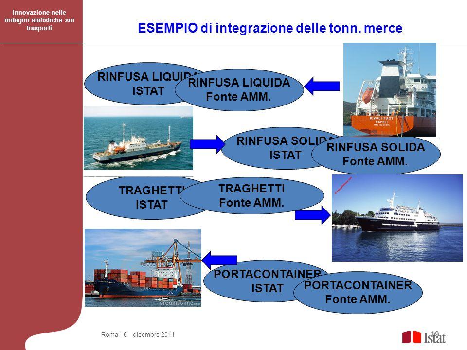 19 ESEMPIO di integrazione delle tonn. merce Roma, 6 dicembre 2011 RINFUSA LIQUIDA ISTAT RINFUSA LIQUIDA Fonte AMM. RINFUSA SOLIDA ISTAT RINFUSA SOLID