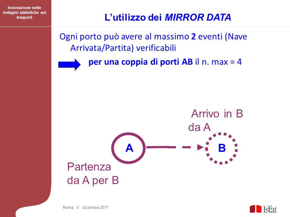 Ogni porto può avere al massimo 2 eventi (Nave Arrivata/Partita) verificabili per una coppia di porti AB il n. max = 4 21 Roma, 6 dicembre 2011 Parten