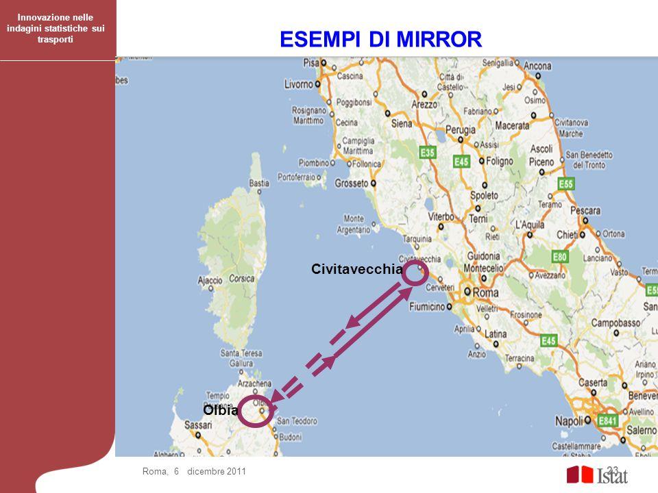 23 ESEMPI DI MIRROR Roma, 6 dicembre 2011 Olbia Civitavecchia Innovazione nelle indagini statistiche sui trasporti
