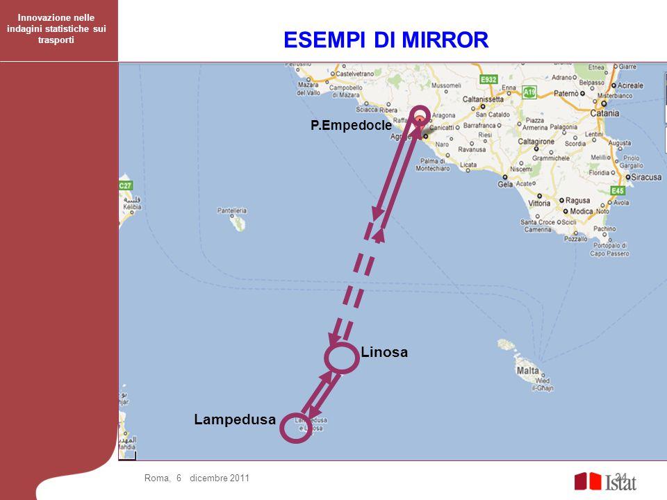 24 ESEMPI DI MIRROR Roma, 6 dicembre 2011 Lampedusa Linosa P.Empedocle Innovazione nelle indagini statistiche sui trasporti