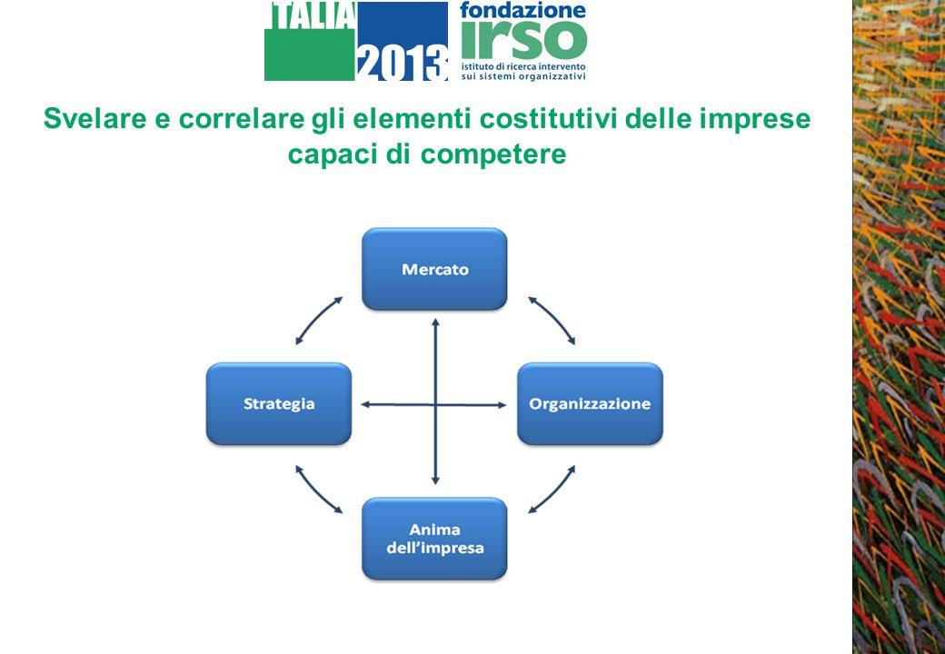 Svelare e correlare gli elementi costitutivi delle imprese capaci di competere