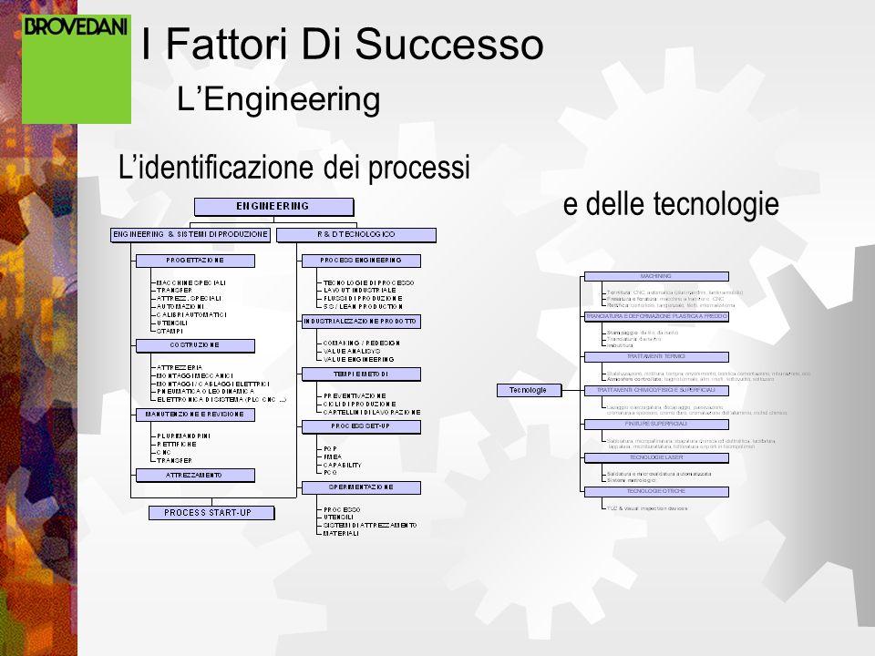 I Fattori Di Successo LEngineering Lidentificazione dei processi e delle tecnologie