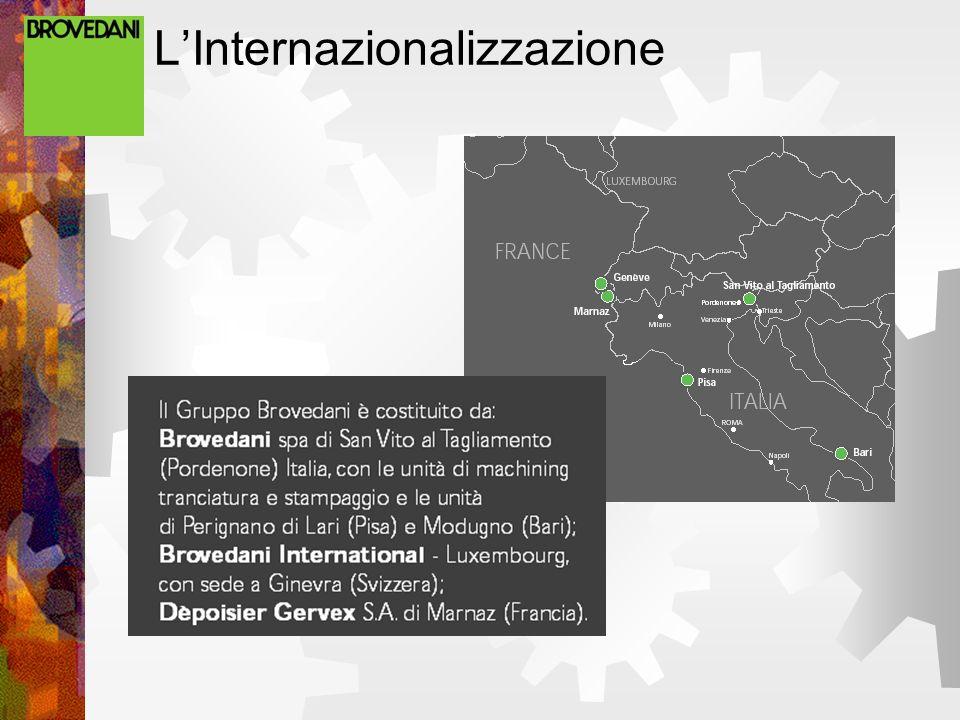 LInternazionalizzazione
