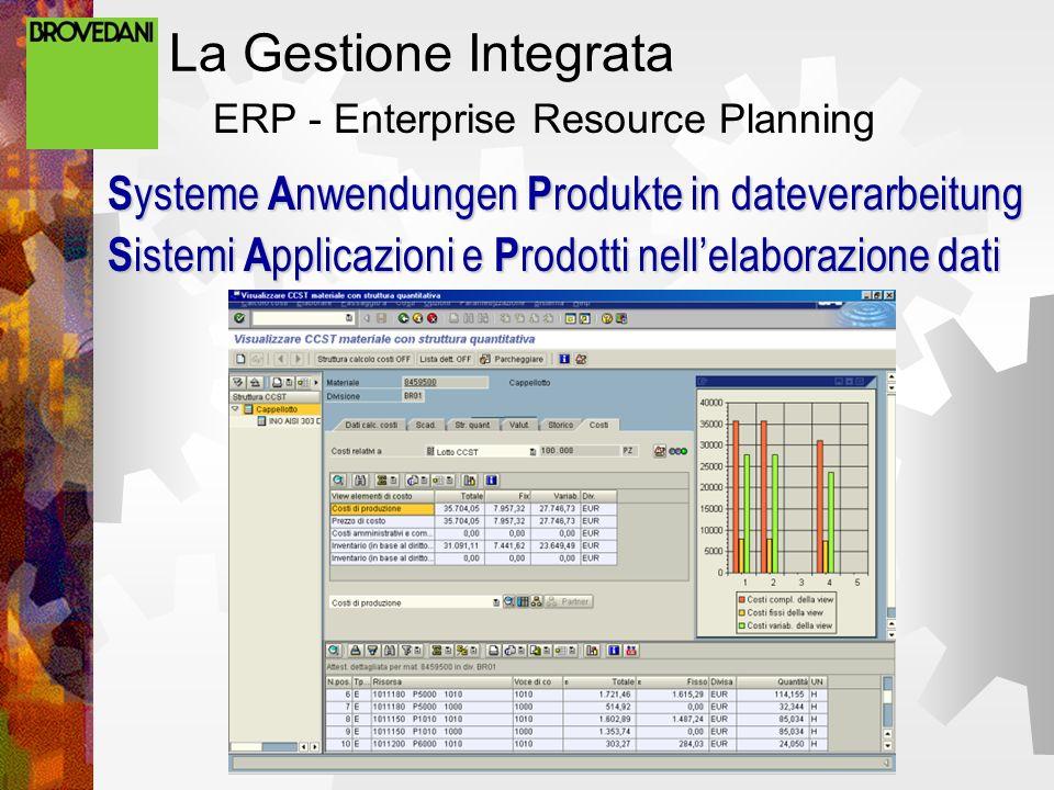 La Gestione Integrata ERP - Enterprise Resource Planning S ysteme A nwendungen P rodukte in dateverarbeitung S istemi A pplicazioni e P rodotti nellelaborazione dati